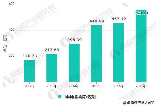 2012-2017 年中国电影票房(亿元)
