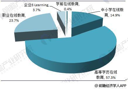 教育信息化3