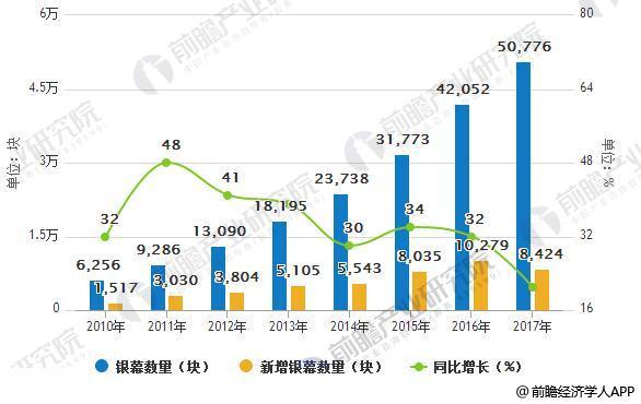 2010-2017年国内银幕数量及增长情况