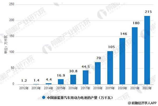 2012-2022 年中国新能源汽车用动力电池的产量(GWh)