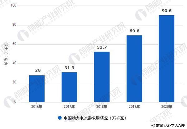 2016-2020年中国动力电池需求量情况