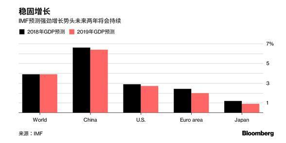 2020年世界經濟預測_全球經濟增速預計 預計全球經濟增速在2020年回升 全球經濟增速預期 ...
