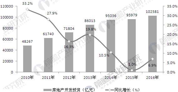 2010-2016年全國房地產開發投資及增長情況