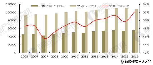 全球及中国猪肉产量情况