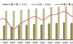 生猪养殖业<em>发展趋势</em>分析 猪价大概率高位震荡呈趋降态势