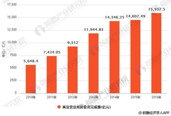 2010-2016 全国商业营业用房投资完成额(亿元)