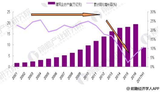 2001-2017H1年建筑业总产值增速下降明显,凸显行业发展进入瓶颈
