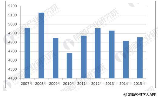 2007年到2015 年我国建筑设计企业数量变化情况(家)