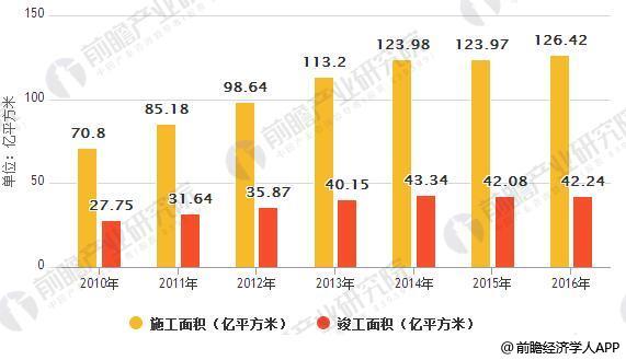 2010-2016 年全国建筑业施工面积及竣工面积(亿平方米)