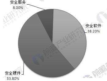 中国信息安全行业细分结构