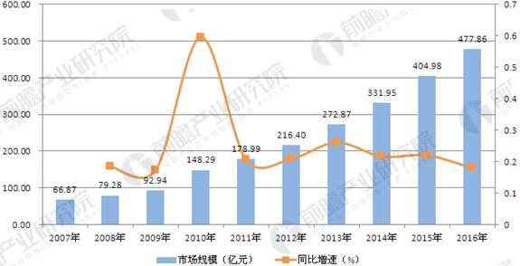2007-2016年中国信息安全行业市场规模及增速