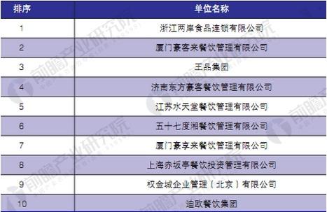 2016年中国休闲餐饮及西餐集团10强