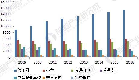 2009-2016中国各级民办学校数量情况