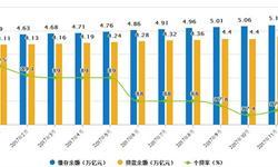住房公积金发展趋势分析 个贷款跌至87.6%