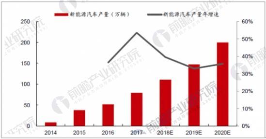中国新能源汽车产量统计与预测