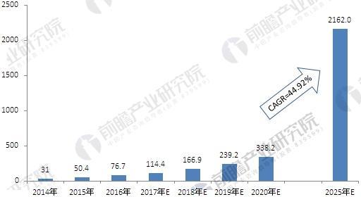 2014-2025年中国车联网市场规模情况及预测