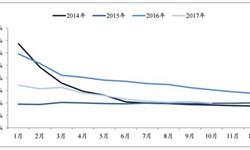 保险市场保费收入实现了近22倍的增长