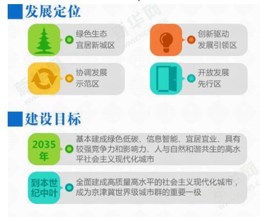 河北雄安新區規劃綱要
