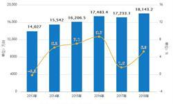 <em>彩电</em>行业发展趋势分析 预计2018年产量将达到18143.2万台