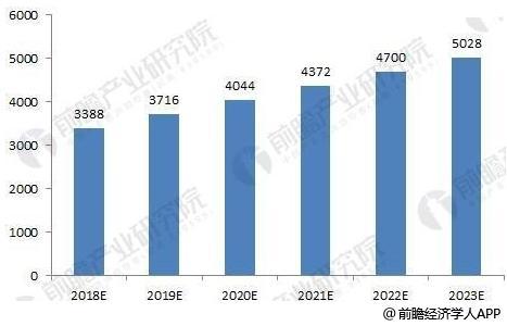 2018-2023年中国数控机床行业市场规模预测