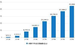 P2P<em>网</em><em>贷</em>行业发展趋势分析 <em>网</em><em>贷</em>景气指数环比下降11.24%