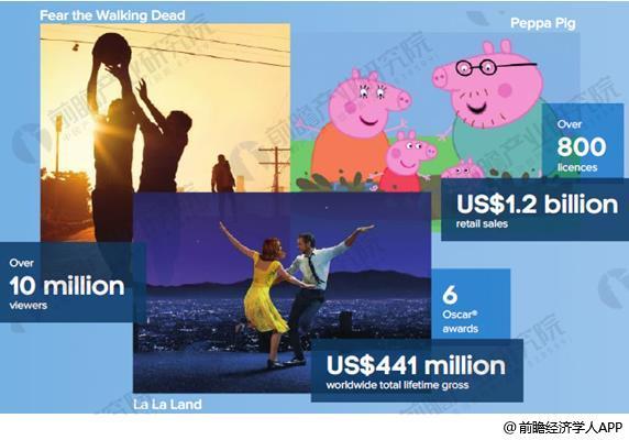 图表2: 2017年《小猪佩奇》全球零售额(单位:百万美元)