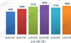 2018年铝型材行业发展现状分析 国内铝业逐渐突破技术重围