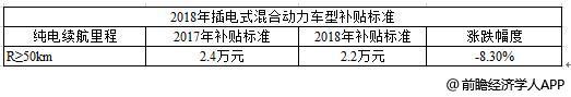 2017-2018年插电式混合动力车型补贴标准对比
