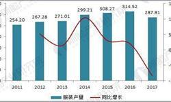 2018年中国服装行业现状分析与前景预测 细分市场具有较大深耕价值【组图】