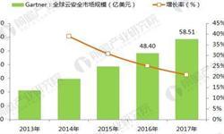 2022年全球云安全服务市场规模达120亿美元 IAM、SIEM增长强劲【组图】