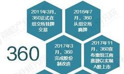 360正式回归A股 网络安全产业发展空间巨大