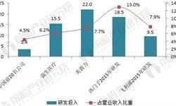 2018年中国医疗器械行业现状分析 高端<em>医疗器械</em>国产化率潜力大