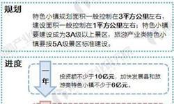 2018年浙江省特色小镇支持政策汇总与建设现状分析【组图】
