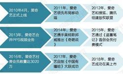 爱奇艺成功在美IPO 在线视频行业发展迅速