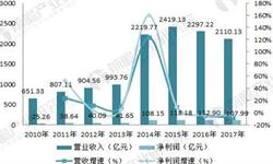 十张图带你了解中国中车2017年报看点 订单充裕未来业绩有保障