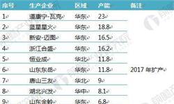 2018中国<em>有机硅</em>行业现状与市场价格分析,行业走出低迷,重拾涨势