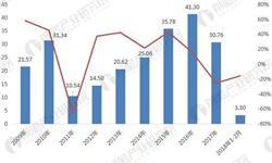 2018年期货行业发展趋势分析 整体呈现振荡走势