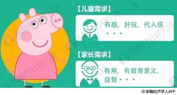图表4: 《小猪佩奇》背后成功的商业逻辑