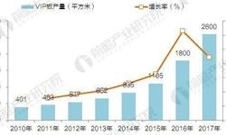 2017年真空<em>隔热</em>板(VIP)生产现状与需求容量预测【组图】