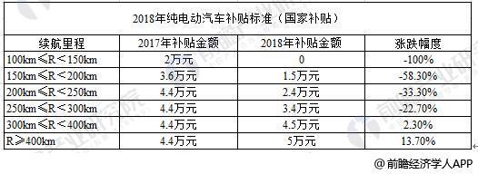 2017-2018年纯电动汽车补贴标准标准