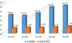 十张图帮你解读2017年中国晶圆代工上市企业年报  中芯体量大、华虹不可小视