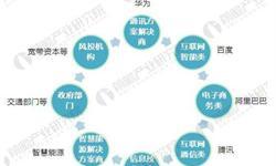 2017年中国<em>智慧</em><em>机场</em>企业布局与兼并重组分析【组图】
