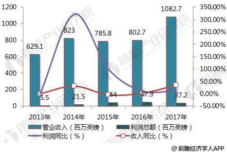 图表1: 2013-2017年Entertainment One经营情况走势图(单位:百万英镑,%)