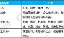 2018年中国<em>喷涂</em>行业发展趋势分析,<em>喷涂</em><em>机器人</em>将成为涂装行业主流
