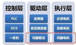 2018年伺服系统行业发展现状分析 国内伺服系统增长空间巨大【组图】