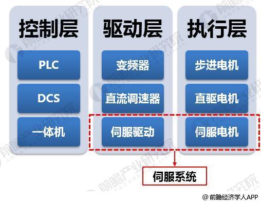 伺服系统3