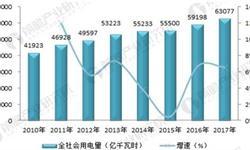 2017年中国电力行业供求情况分析 行业供需平稳【组图】