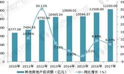 2018年工业地产行业现状与趋势分析 开发和使用仍处初级阶段【组图】
