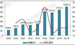 2018年中国数控机床行业现状分析与前景预测 高端数控机床国产化率有望继续提升