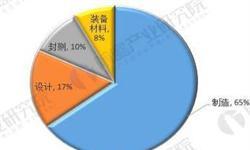 十张图带你看清2018年中国12寸晶圆厂分布 中国产能持续扩张